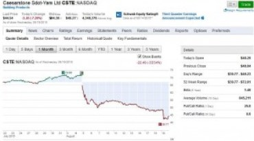 A snapshot of Caesarstone stock performance over the last 30 days