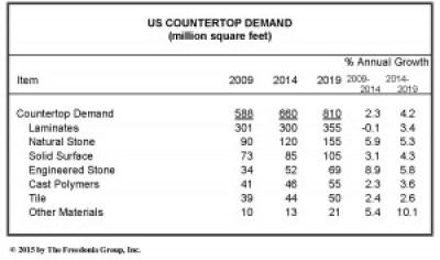 Freedonia countertops study 2015 chart