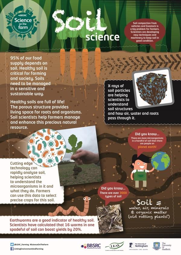 Bbsrc Science Farm Poster - Soil Teaching