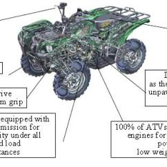 110cc Atv Engine Diagram Mitosis Labeled Countyimports Com Motorcycles Scooters 49cc 50cc 150cc 200cc Operational Guide For Large
