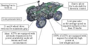 49cc, 50cc, 150cc, 200cc, 250cc, 260cc, 300cc ATV, QUAD