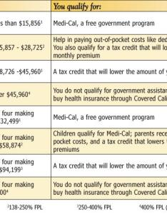 Income table also health care reform kings county rh countyofkings
