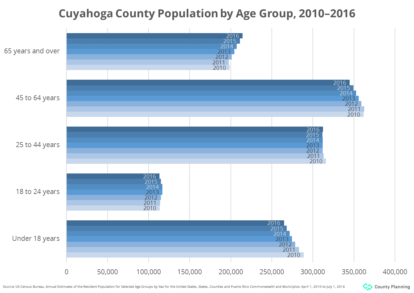 graph of Census Bureau estimates