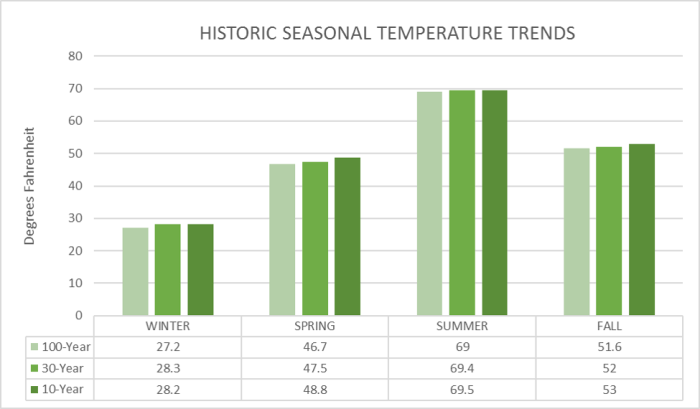 bar graphs comparing the average seasonal temperature trends over the following period: historic 100 years, 30 year normal, and recent ten year