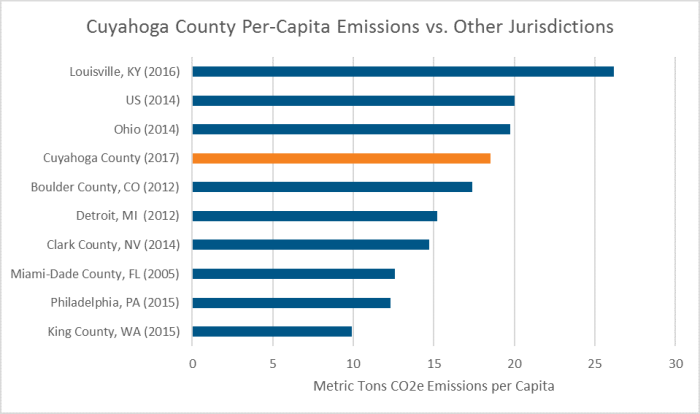 this bar chart compares cuyahoga county per capita emissions to other jurisdictions