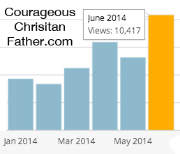 10k pageviews June