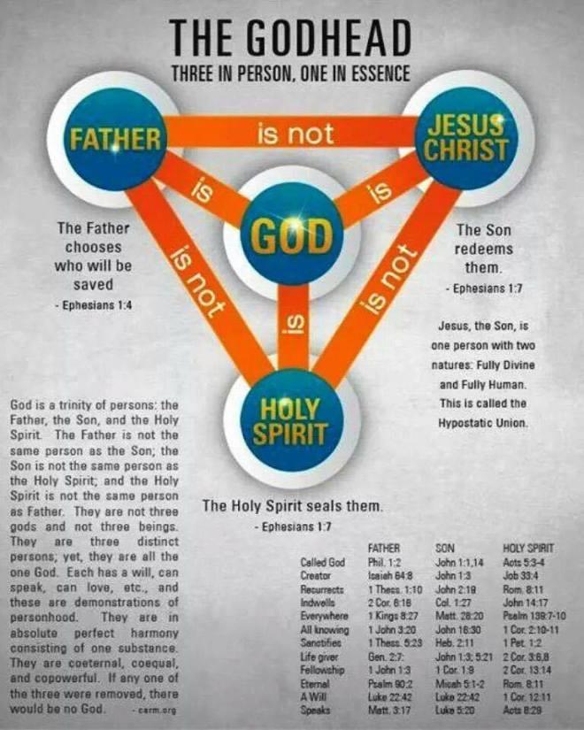 The GodHead Trinity Poster