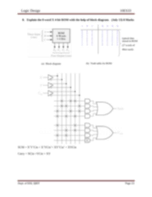 Explain the Implementation of Full adder using PLA July 13
