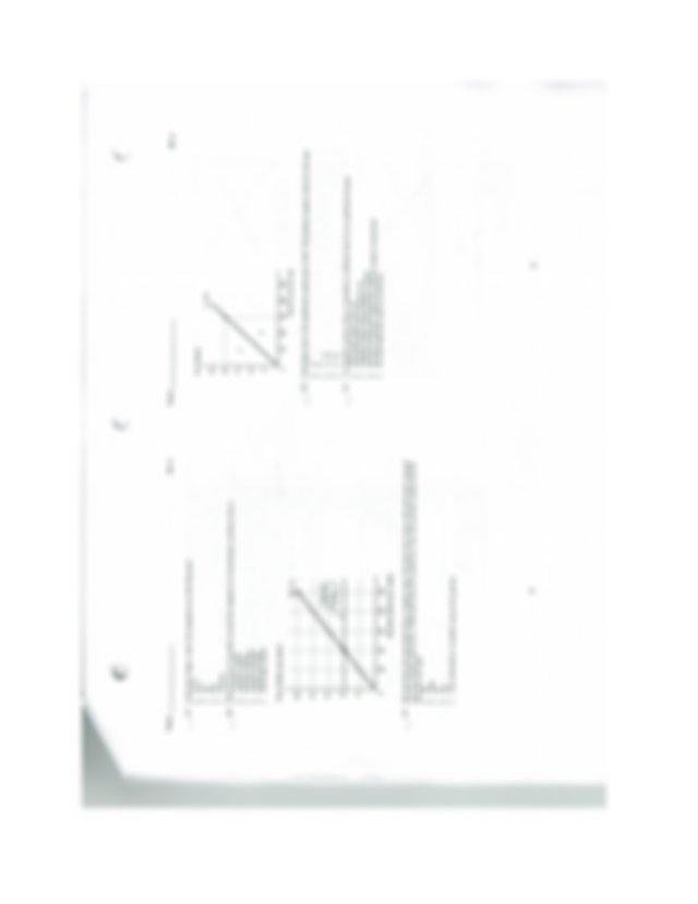 AP Microeconomics Chapter 1-7, 11 Multiple Choice Practice