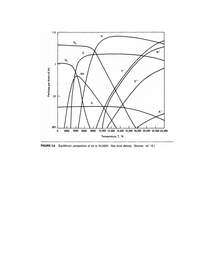 The progression of dissociation and ionization with