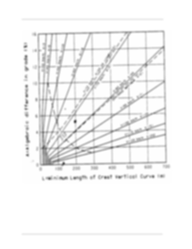Minimum lengths of crest and sag vertical curves have been