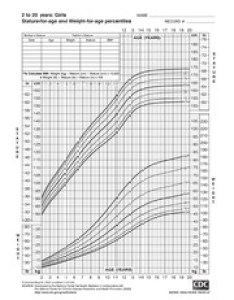 pages growth chart girls years also boys to stature for age rh coursehero