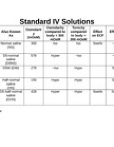 Iv solution chart water   dw iso hypo swells hypoglycem ia saline half normal hn dehydration dextrose in also rh coursehero
