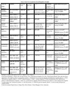 Tense chart for translation from punjabi to english pdf positive present indefinite also rh coursehero