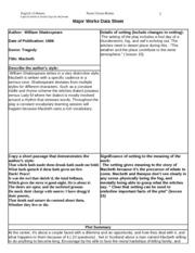 Major Works Data Sheet Macbeth