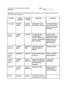 Diasha hughes disorder endocrine chartcx disorders of the system handout name date directions complete this chart and record class also rh coursehero