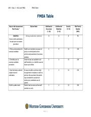 Fmea Table 2 Docx Sat1 Task Rca And Steps In The Improvement Plan Process Failure Mode Likelihood Of Occurrence 110