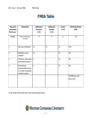 Task 2 Fmea Table Docx Sat1 Rca And Steps In The Improvement Plan Process Failure Mode Likelihood Of