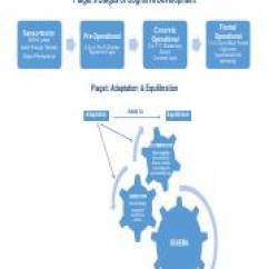 Piaget Vs Vygotsky Venn Diagram Data Flow Revenue Cycle Piagets Stages Of Cognitive Development Sensorimotor Birth 2 Years Learn Through Senses Object Permanence Pre Operational Concrete