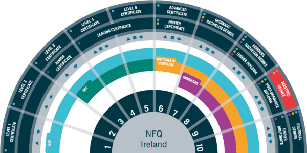 The National Framework of Qualifications (NFQ) Explained