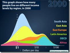 income distribution 1