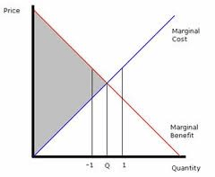cost benefit analysis 2
