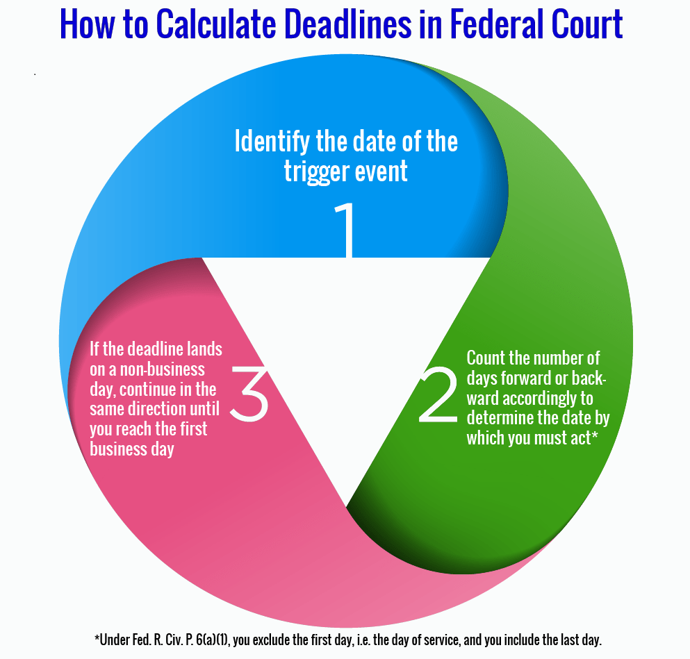How to Calculate Deadlines under the Federal Rules of Civil Procedure
