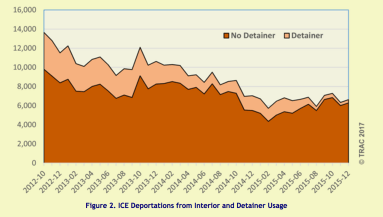 trac graph no-detainer deportations