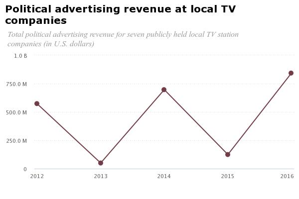chart political ad tv revenue