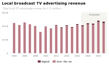 chart tv ad revenue