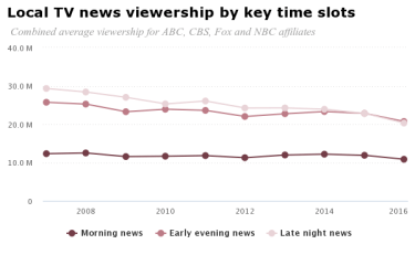 chart tv news viewership