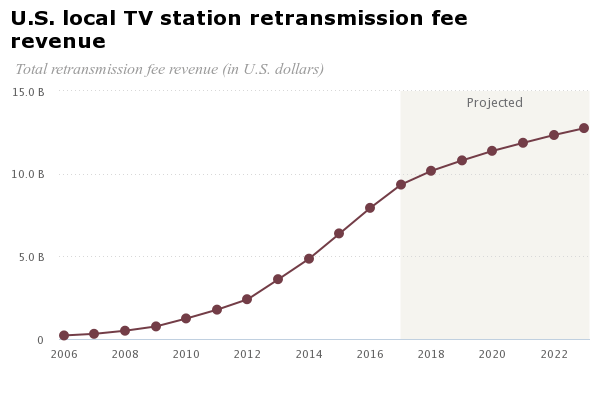 chart tv retransmission fee revenue