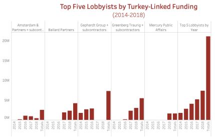 Boom Times for Turkey's Lobbyists in Trump's Washington 22