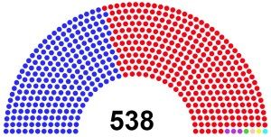 In the 2016 election, Donald Trump had 304 votes from the Electoral College to Hillary Clinton's 227 votes. Because of so-called faithless electors, there were three votes cast for Colin Powell. Bernie Sanders, Ron Paul, John Kasich and Faith Spotted Eagle split the remaining four votes.