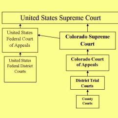 Judicial Branch Court System Diagram Compressor Pump Colorado Structure Of The Legal