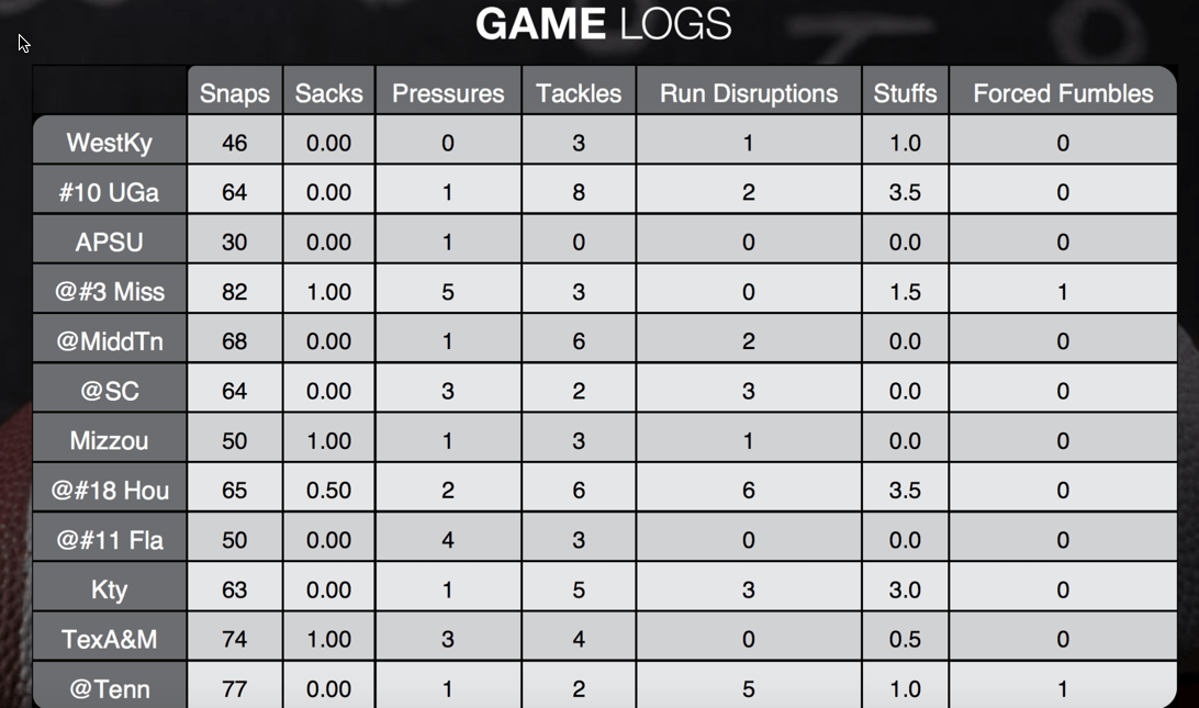 2015 game logs courtesy of Real Football Network.