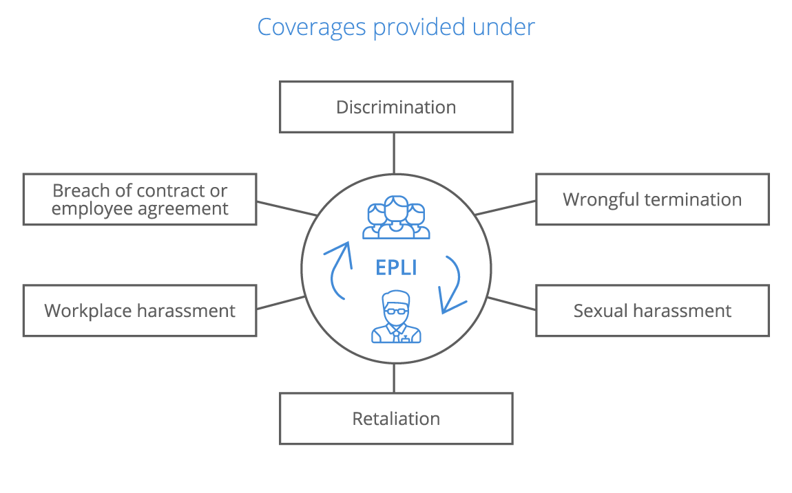 What Employment Practices Liability Insurance (Epli) Is All About: