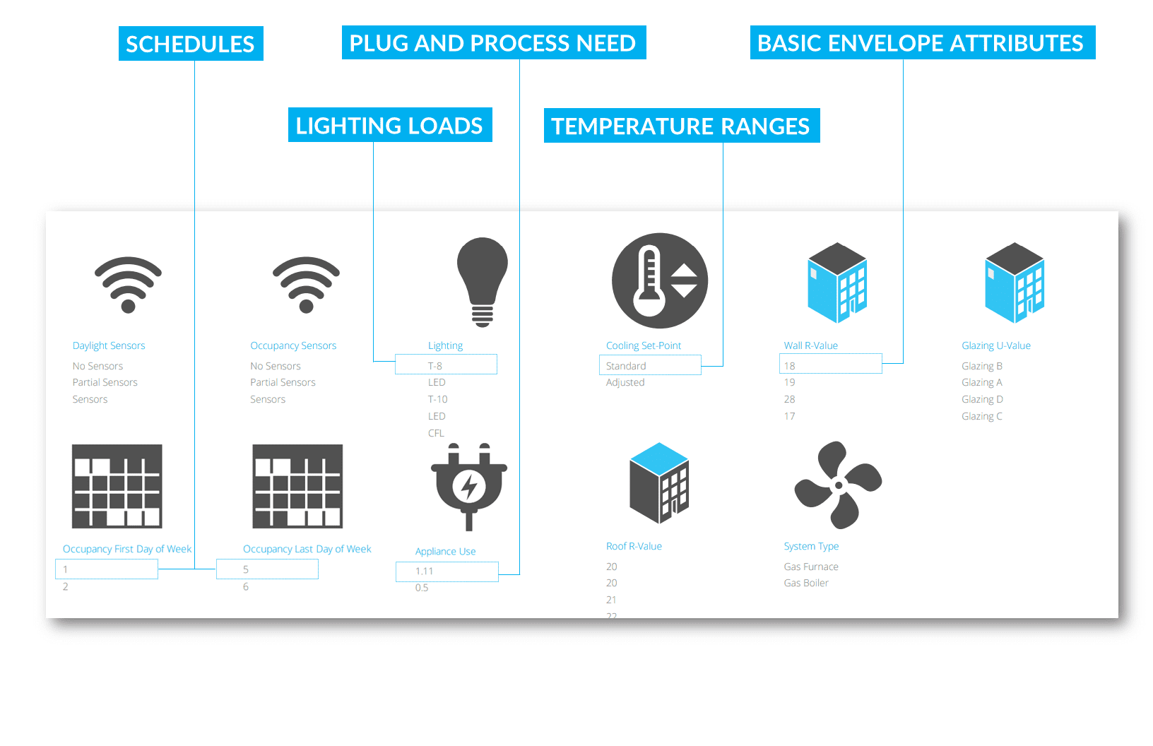 Leed Points Using Coveol Automation For Higher Performance