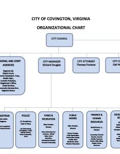 Organizational chart also covington city rh