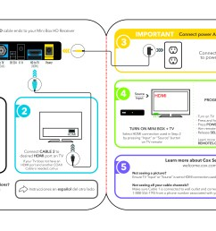 cox self installation kits and user guides wiring diagram samsung dvfr free download [ 5514 x 3165 Pixel ]