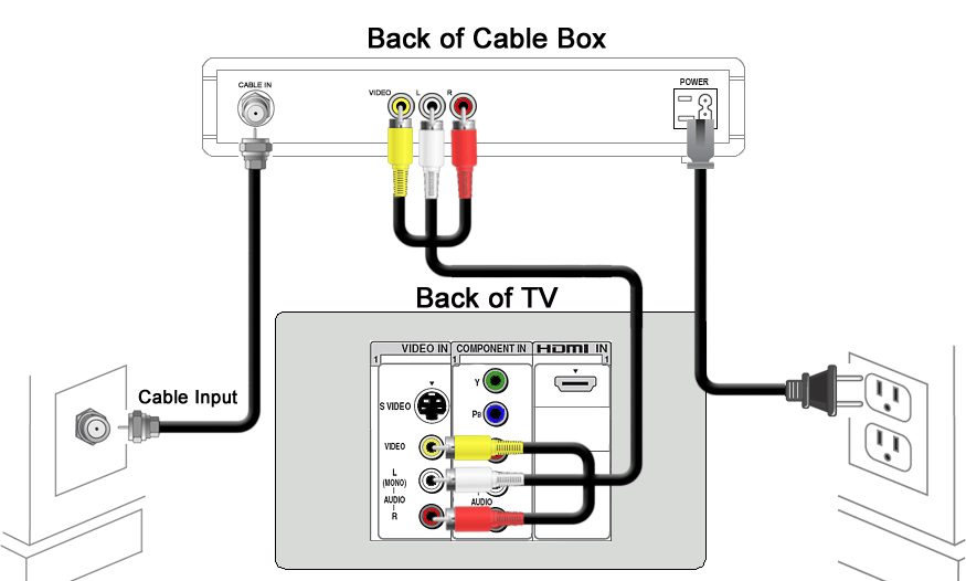 sd_rca direct tv cable connection diagram best of wiring diagram datasheet \u2022