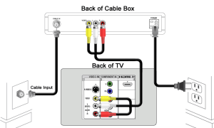 Cox Cable Box Wiring Diagram  Detailed Schematic Diagrams