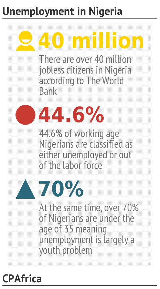 unemployment in nigeria