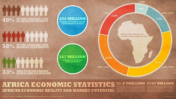 africa economic statistics overview