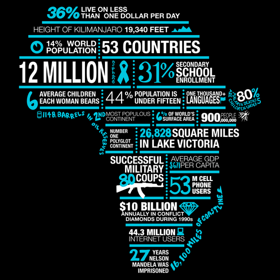 africa economic stats