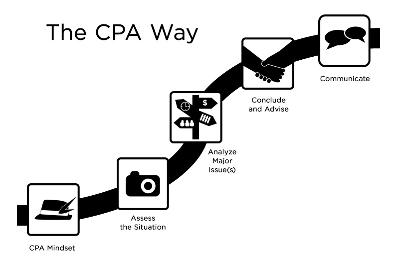 The CPA Way: An approach for addressing professional problems