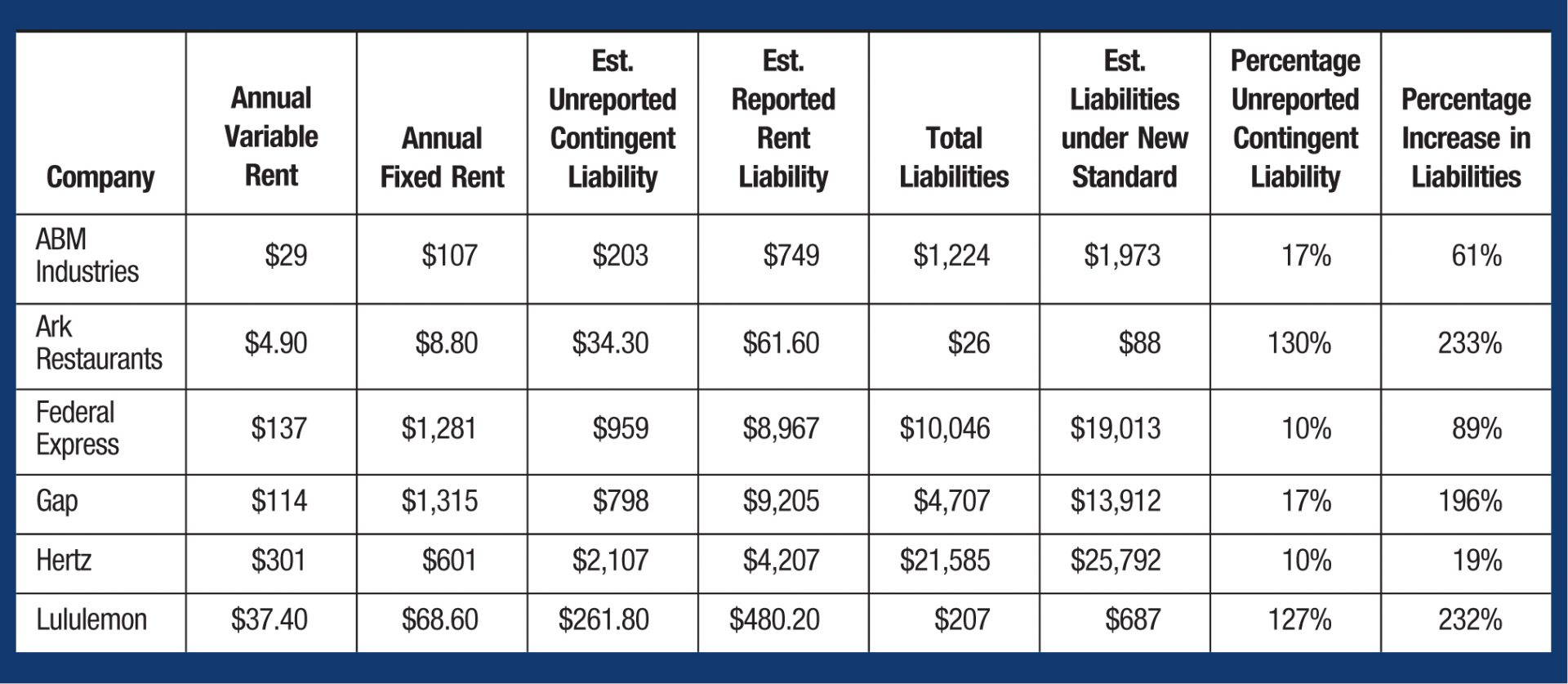 Company; Annual Variable Rent; Annual Fixed Rent; Est. Unreported  Contingent Liability;