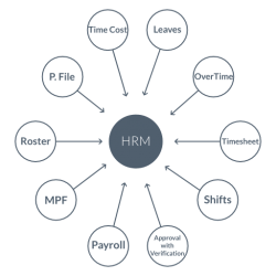MBA-concept-diagram-HRM-250×250