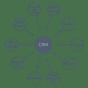 MBA-concept-diagram-CRM-300×300