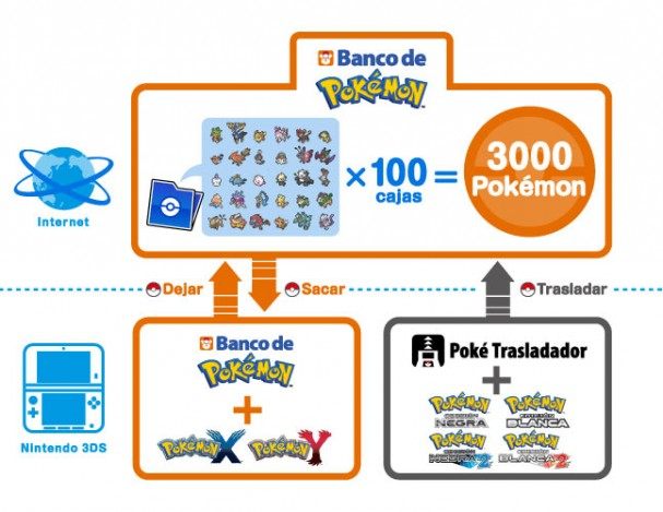 Pokemon-Bank-Diagram-X-and-Y_es